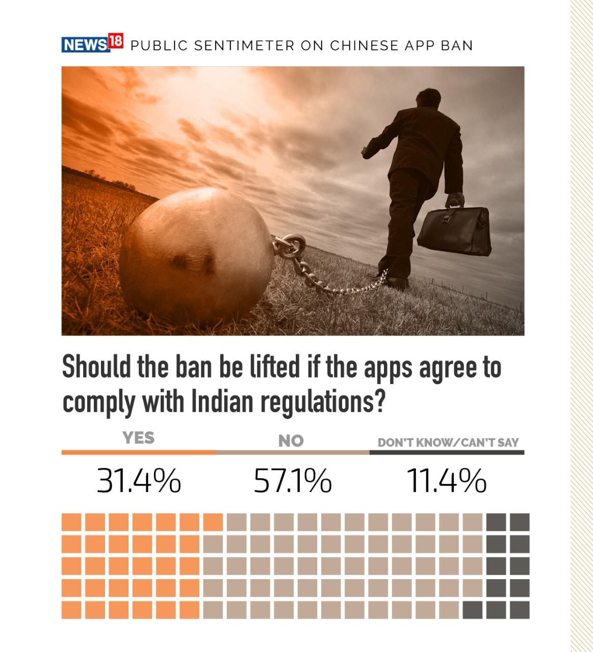 இந்தியாவின் விதிமுறைகளுக்கு உள்பட்டால் தடையை நீக்க வேண்டுமா என்ற கேள்விக்கு 31.4% பேர் ஆம் என்றும், 57.1% பேர் இல்லை என்றும் 11.4% பேர் கருத்து இல்லை என்றும் கூறியுள்ளனர்