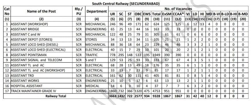 rrb level 1 2019 notification, rrb level 1 post 2019, rrb level 1 post notification, RRB Level 1 Notification, RRB Level 1 registration, rrb level 1 2019, rrb level 1 exam, RRB Level 1 last date, RRB Level 1 apply, RRB Level 1 Jobs, Railway Recruitment Board New notification, Railway jobs, Railway exams, RRB Notification, railway new jobs, రైల్వే రిక్రూట్మెంట్ బోర్డ్, ఆర్ఆర్బీ లెవెల్-1 పోస్టులు, ఆర్ఆర్బీ లెవెల్-1 రిజిస్ట్రేషన్, ఆర్ఆర్బీ లెవెల్-1 అప్లై, రైల్వే లక్ష ఉద్యోగాలు, రైల్వే పరీక్షలు, రైల్వే ఉద్యోగాలు, రైల్వే నోటిఫికేషన్, రైల్వే కొత్త ఉద్యోగాలు