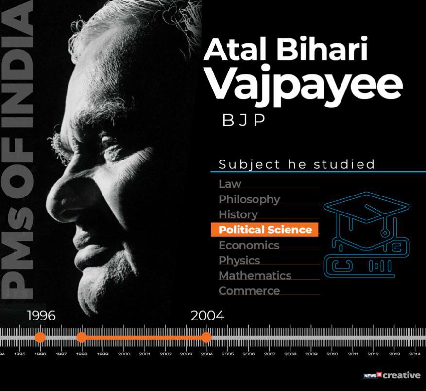 ప్రధాని అటల్ బిహారి వాజ్పేయ్ పొలిటికల్ సైన్స్ చదివారు.Photo: News18 Creative