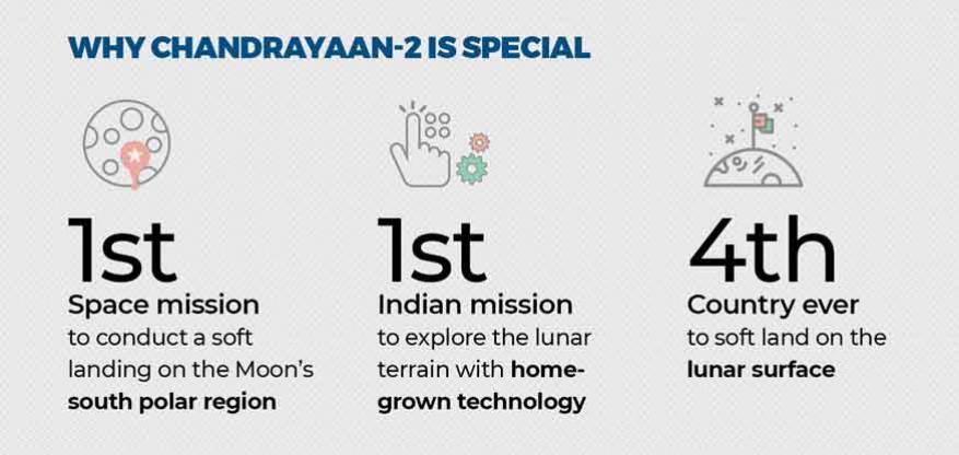 చంద్రయాన్-2 ప్రత్యేక మిషన్. చందమామ దక్షిణ ధ్రువంపై దిగుతున్న తొలి ల్యాండర్ ఈ మిషన్ లోనిదే.