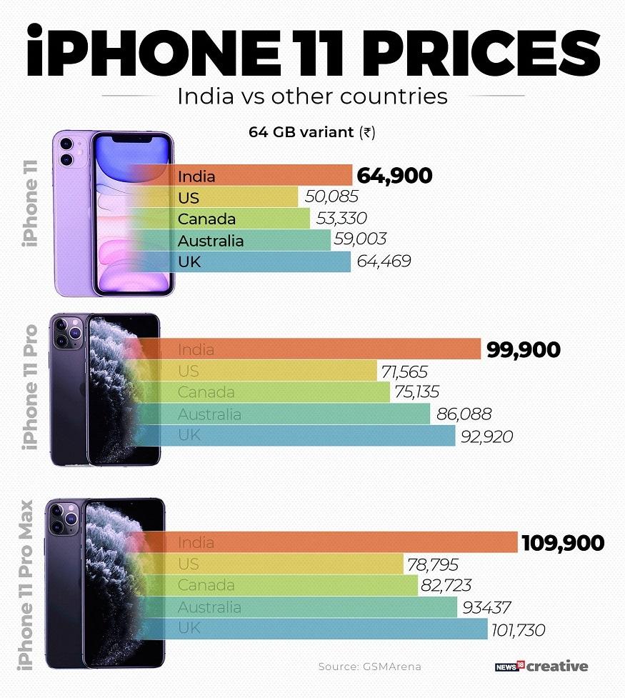 iPhone 11 series, Apple iPhone 11 series, iPhone 11 price in india, iPhone 11 Pro price in india, iPhone 11 Pro Max price in india, iPhone 11 specifications, iPhone 11 Pro specifications, iPhone 11 Pro Max specifications, iPhone 11 features, iPhone 11 Pro features, iPhone 11 Pro Max features, ఐఫోన్ 11 సిరీస్, యాపిల్ ఐఫోన్ 11 సిరీస్, ఇండియాలో ఐఫోన్ 11 ధర, ఇండియాలో ఐఫోన్ 11 ప్రో ధర, ఇండియాలో ఐఫోన్ ప్రో మ్యాక్స్ 11 ధర, ఐఫోన్ 11 స్పెసిఫికేషన్స్, ఐఫోన్ 11 ప్రో స్పెసిఫికేషన్స్, ఐఫోన్ 11 ప్రో మ్యాక్స్ స్పెసిఫికేషన్స్, ఐఫోన్ 11 ఫీచర్స్, ఐఫోన్ 11 ప్రో ఫీచర్స్, ఐఫోన్ 11 ప్రో మ్యాక్స్ ఫీచర్స్