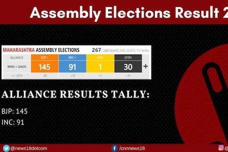 Maharashtra Assembly Results | మహారాష్ట్రలో మేజిక్ ఫిగర్ దాటేసిన బీజేపీ - శివసేన కూటమి..