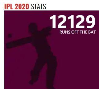 ఐపీఎల్ 2020లో ఇప్పటి వరకు మొత్తం 12,129 పరుగులు నమోదయ్యాయి.