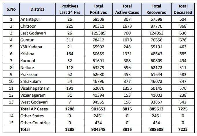 రాష్ట్ర వ్యాప్తంగా గడచిన 24 గంటల్లో 31,116 శాంపిల్స్ ని పరీక్షించగా1,288 పాజిటివ్ కేసులు నమోదయ్యాయి.