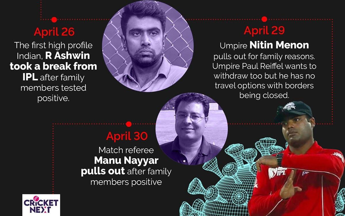 ఆర్ అశ్విన్ తన కుటుంబ సభ్యులు కొందరు పాజిటివ్గా తెలడంతో అతను ఐపిఎల్ 2021 నుంచి నిష్క్రమించారు. అంపైర్ నితిన్ మీనన్ కూడా కుటుంబ కారణాల వల్ల టోర్నమెంట్ నుంచి తప్పుకున్నాడు.